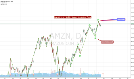 AMZN: AMZN July 6th 2016 wave 4 - 5 Momentum Trade