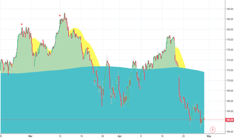 AAPL: APPLE - We are Underwater, Short Position