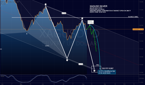 XAGUSD: XAGUSD AB=CD Leg C to D 320pip hunt