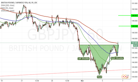 GBPJPY: H&S in GBPJPY