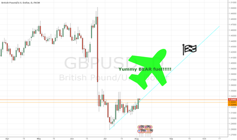 GBPUSD: GBPUSD Come fly with me