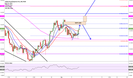 GBPJPY: watch for a break above 143.19