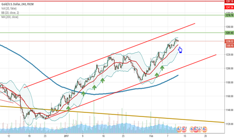 XAUUSD: Gold In The Long Run is Bull!