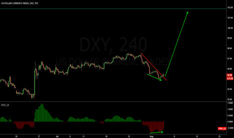 DXY: Going to 0.618 fib ? ??