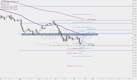 GBPUSD: #GBPUSD: Possible #SHORT opportunity this week.