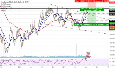 NZDUSD: Short NZD/USD at market