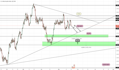 USDCAD: USDCAD TAKE A LOOK WE HAVE UPDATE FORCAST
