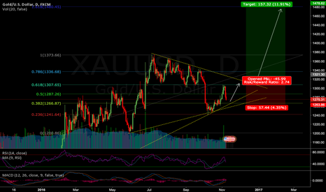 XAUUSD: Idea for Gold