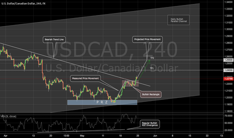 USDCAD: USDCAD: a Continuation Play on the Loonie