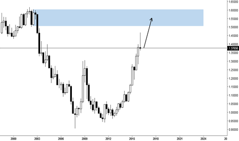 USDCAD: usdcad long term