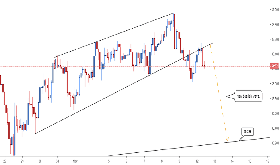 CADJPY: CADJPY  - Looking to test the bottom.