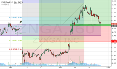 ZNGA: Buy on retracement and support around $2.80