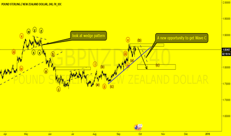 GBPNZD: #GBPNZD A new idea