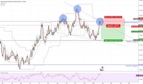 NZDCAD: NZD/CAD Short Head And Shoulders