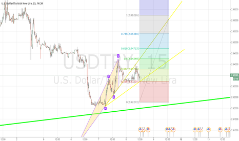 USDTRY: deneme 2 usd/try