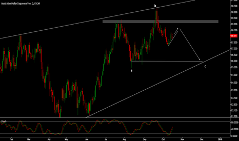 AUDJPY: AUD/JPY - STILL CONSOLIDATING BEFORE ONE MORE LEG DOWN