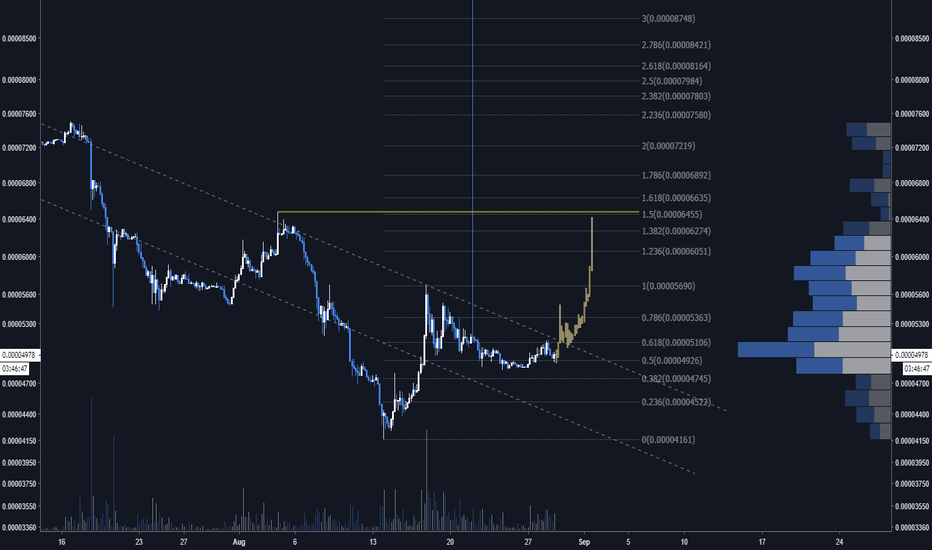 XRPU18: $XRP looks ready for the second leg target of 6500 sats