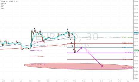 EURUSD: EURUSD - Slight uptick before next drop