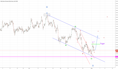 GER30: German Markets DAX 30 to head higher (Elliott Wave Analysis)