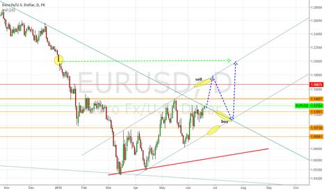 EURUSD: short term EU idea