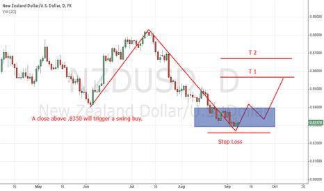 NZDUSD: NZD/USD Long Swing