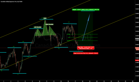 CADJPY: CADJPY LONG IDEA