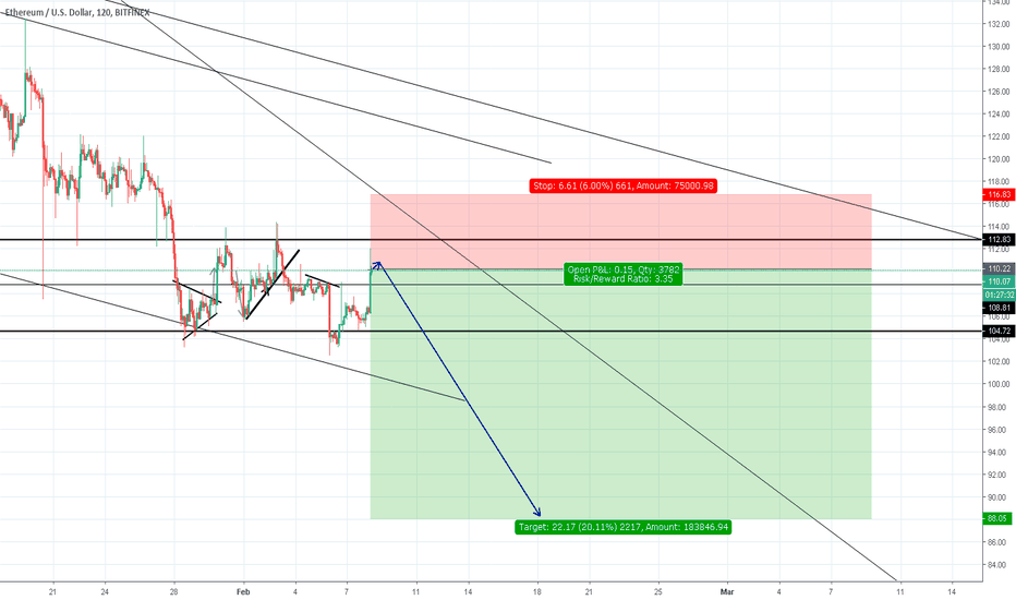 ETHUSD: Ethereum ETHUSD | Significant price drop incoming?