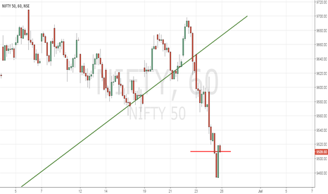 NIFTY: Nifty Index
