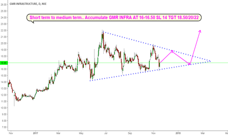 GMRINFRA: GMR INFRA CASH : Looks good for Short term