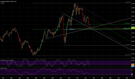 AUDUSD: AUDUSD in a very interesting place on long-term graph.