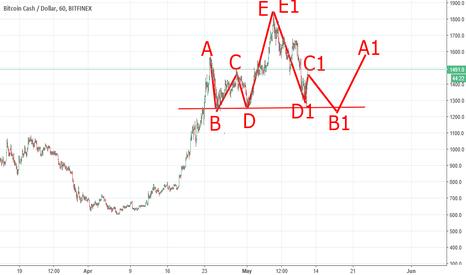 BCHUSD: Bitcoincash Mirror Way