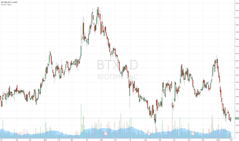 BTX: A great short on this stock