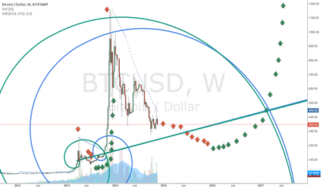 BTCUSD: Bitcoin  - Long-Term Fibonacci Waves