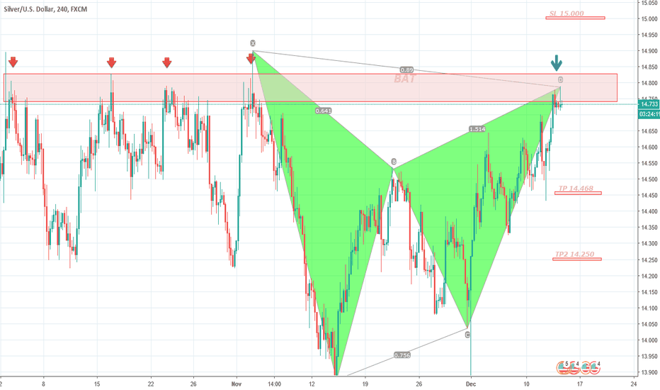 XAGUSD: XAGUSD Bearish Bat 4H