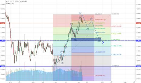 EURUSD: EUR/USD 5波終了となるか