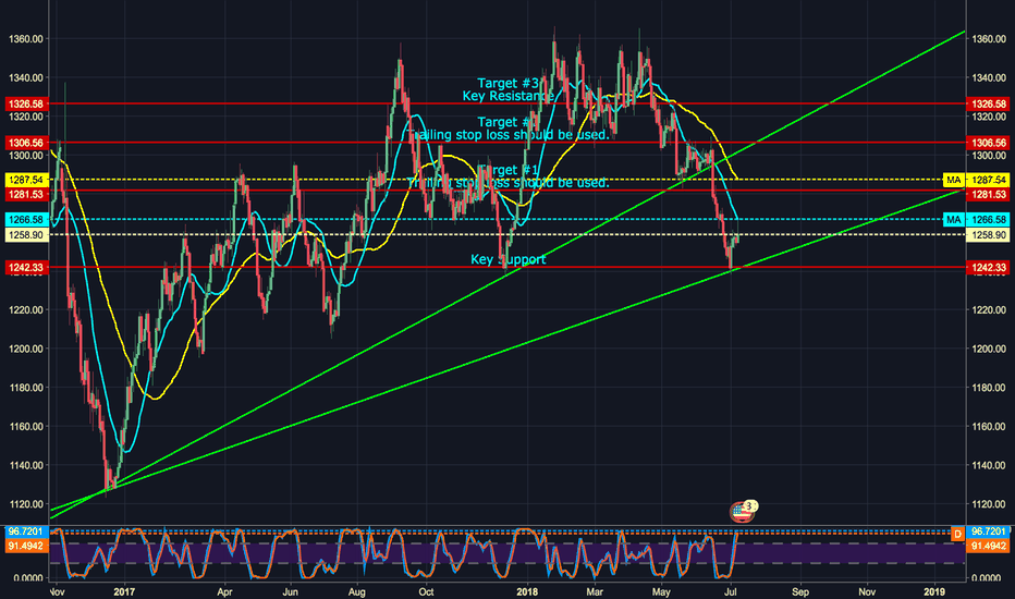 XAUUSD: XAUUSD Looking promising: Are you ready