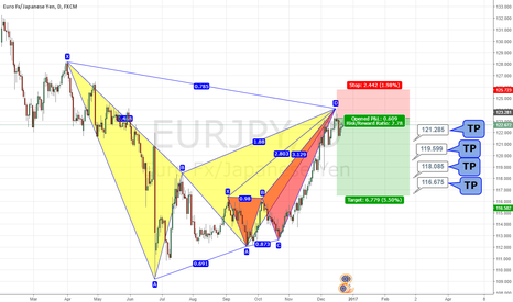 EURJPY: Gartley and butterfly on EurJpy