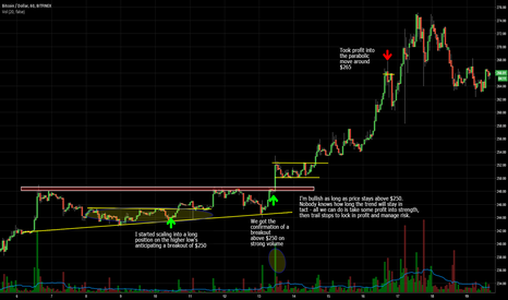 BTCUSD: My latest breakout Bitcoin trade