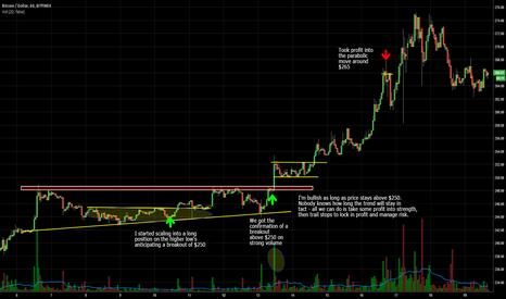BTCUSD: My latest breakout Bitcoin trade