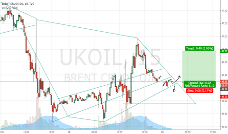 UKOIL: BRENT UKOIL  ( POSSIBLE LONG RALLY )