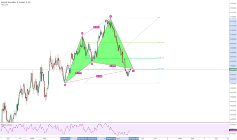 GBPUSD: Cypher completed on GbPusd Daily