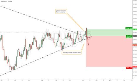 AUDUSD: AUD/USD ascending triangle failing