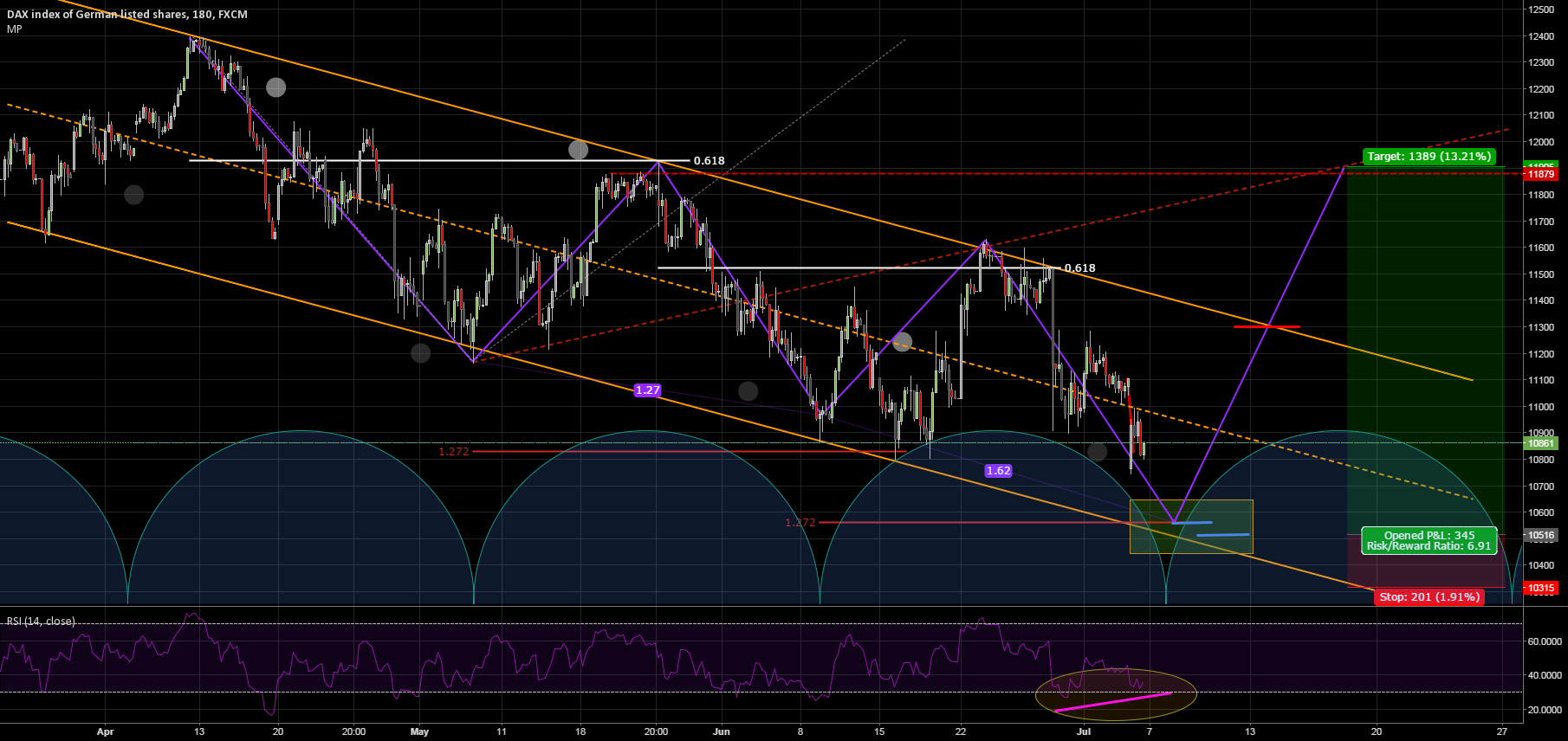 Too obvious to long channel bottom?