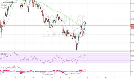 USDJPY: Краткосрочная продажа USD/JPY