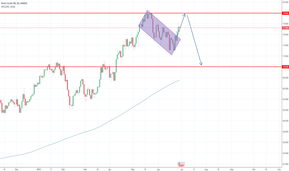 BCOUSD: OIL - Simple trade