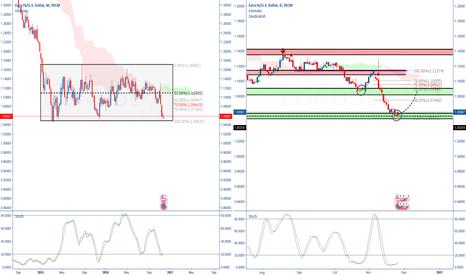 EURUSD: EURUSD at bottom of range, what to expect?