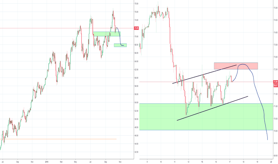 USOIL: Oil preparing for the another wave down?