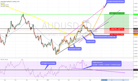 AUDUSD: AUD Long into RBA Interest Rate Decision