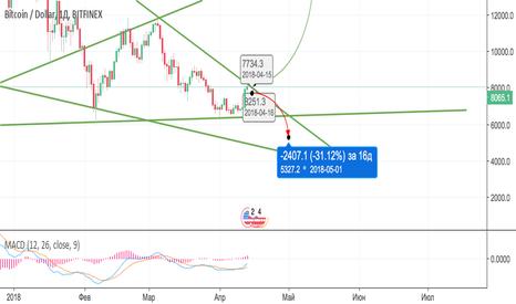 BTCUSD: BTC/USD еще одна просадка(скорей всего последняя)