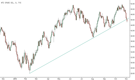 USOIL: WTI bearish trend line break